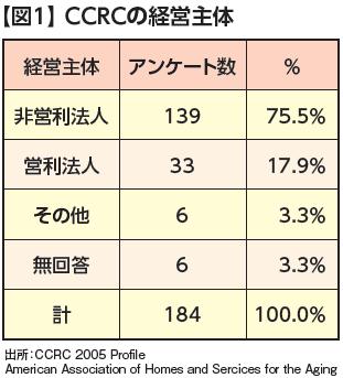 CCRCの経営主体