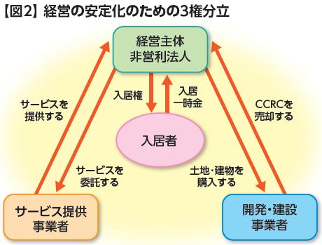 経営の安定化のための3権分立