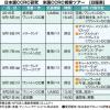 終の住処 「日本版CCRC/高齢者健康コミ ュ ニティ」 研究のために