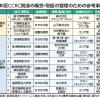 シニアの新しいライフスタイルが地方を活性化させる<br />「日本版CCRC/高齢者健康コミュニティ」構想
