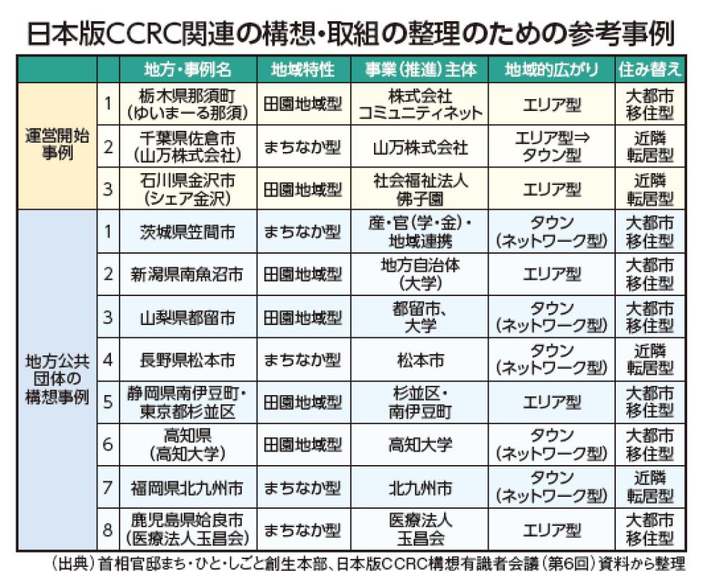 シニアの新しいライフスタイルが地方を活性化させる<br />「日本版CCRC/高齢者健康コミュニティ」構想の画像