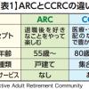 年齢に応じて2段階で地方移住する「CCRC」と「ARC」