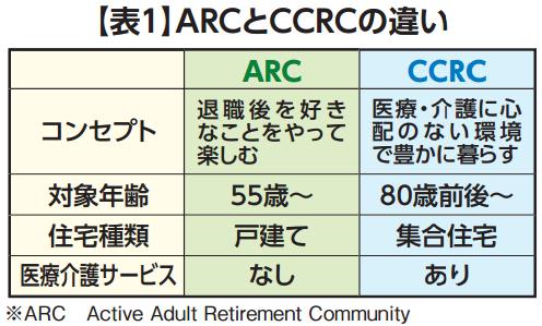 年齢に応じて2段階で地方移住する「CCRC」と「ARC」の画像