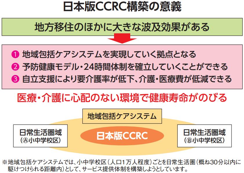 「最新米国CCRC視察 ・ 研究ツアー」 から学ぶ」①<br >日本版CCRC実現による波及効果の画像