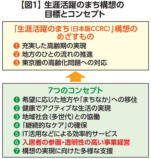 「最新米国CCRC視察 ・ 研究ツアー」 から学ぶ」⑤<br >日本でも実現させたい入居者が経営に参画できるしくみの画像