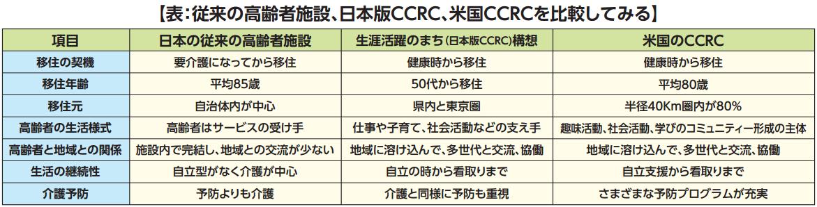 日本版CCRCはシニアの理想郷となるか?実現へ向けての課題②の画像