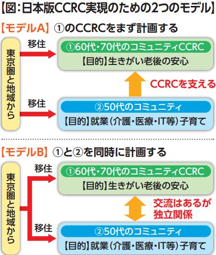 日本版CCRCはシニアの理想郷となるか?実現へ向けての課題②