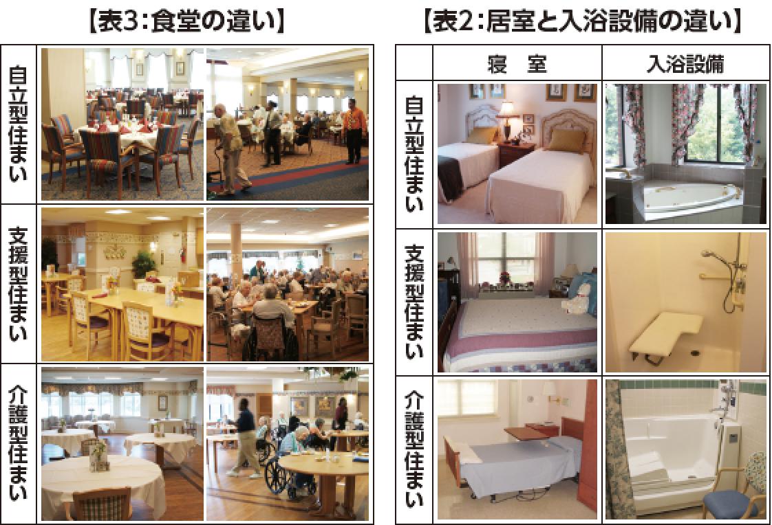 居室と入浴設備の違い 食堂の違い