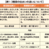 日本版CCRCをいかにして実現するか実現へ向けての課題③ 3種類の住まいをデザインする
