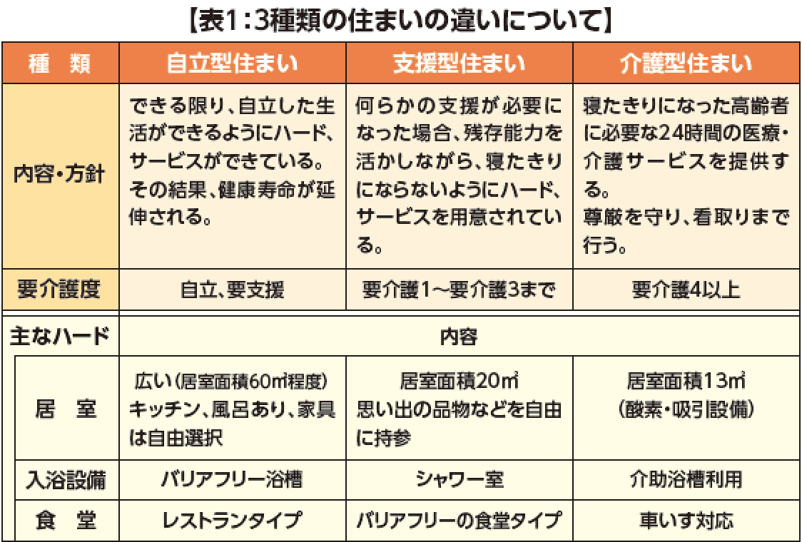 日本版CCRCをいかにして実現するか実現へ向けての課題③ 3種類の住まいをデザインするの画像