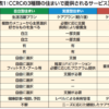 日本版CCRC実現へ向けての課題④ 自立型住まいのサービスをつくり上げる