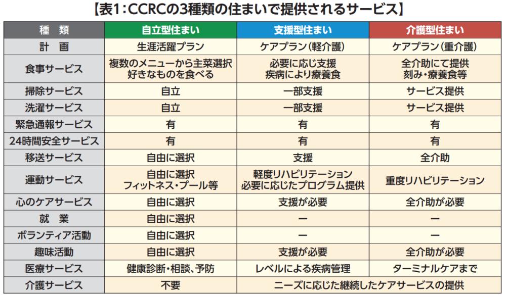 日本版CCRC実現へ向けての課題④ 自立型住まいのサービスをつくり上げるの画像