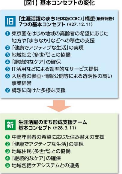 日本版CCRC実現へ向けての課題⑤必要なのは24時間体制の見守り支援の画像