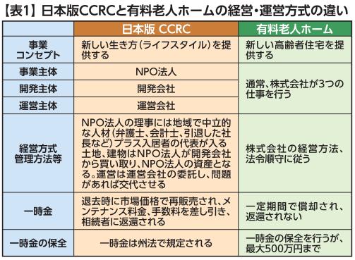 日本版CCRC実現へ向けての課題⑥日米で異なる、入居者の資産と安全を守る方法の画像