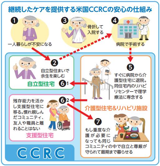 【最終回】最期まで親しい人と共に生きられる理想郷 日本版CCRCの実現には 制度改革が必要の画像